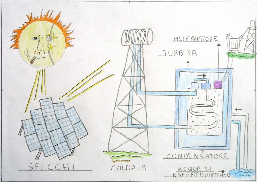 centrale solare